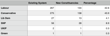 1 - constituency